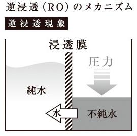 逆浸透(RO)のメカニズム